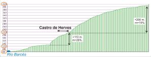 Perfil Herves